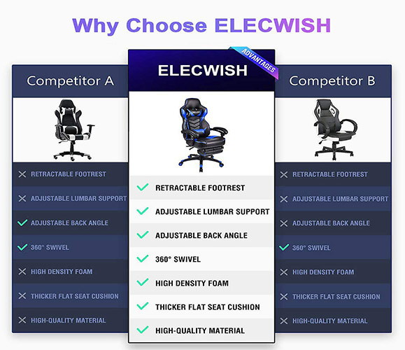 Why choose elecwish over others